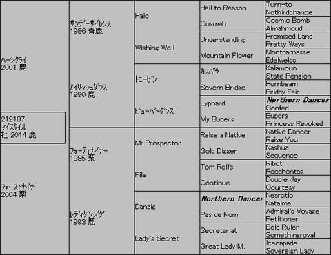 マイスタイル5代血統表
