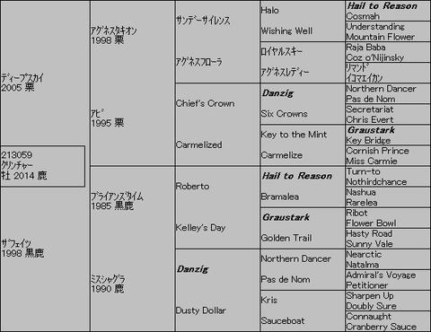 クリンチャー5代血統表