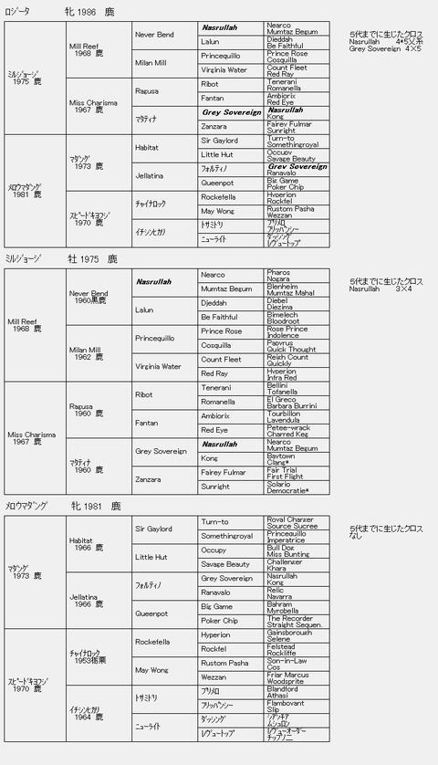 ロジータ6代血統表