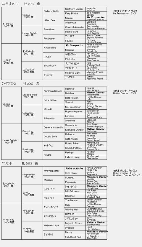 ニシノリンド2019 6代血統表