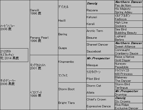 モズカッチャン5代血統表