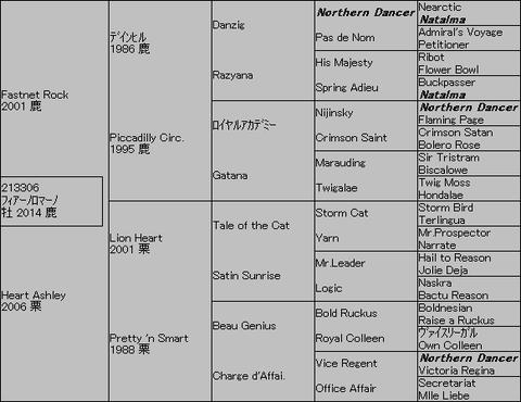 フィアーノロマーノ5代血統表