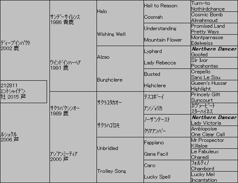 エントシャイデン5代血統表