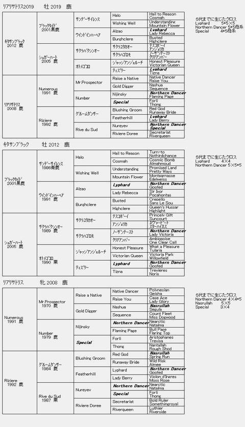 リアリサトリス2019 6代血統表