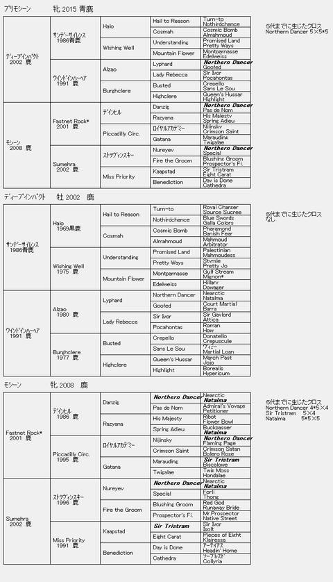 プリモシーン6代血統表