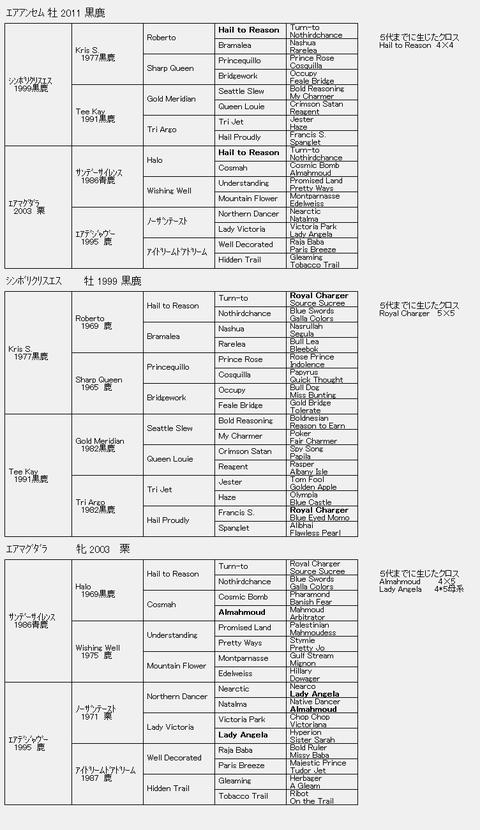 エアアンセム6代血統表