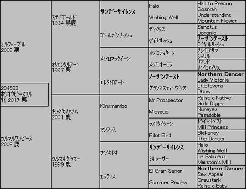 ホウオウピースフル5代血統表
