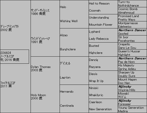 ノーブルスコア5代血統表