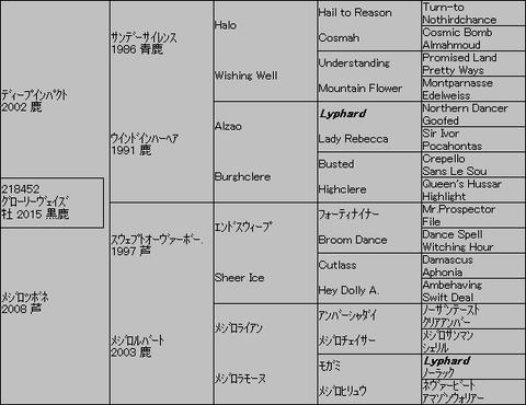グローリーヴェイズ5代血統表