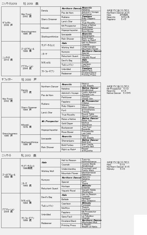 ニシノケイト20196代血統表