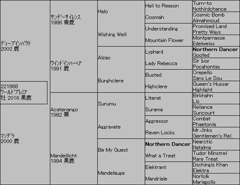ワールドプレミア5代血統表