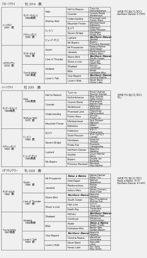 アルーフクライ6代血統表