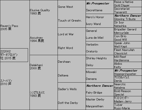 タワーオブロンドン5代血統表