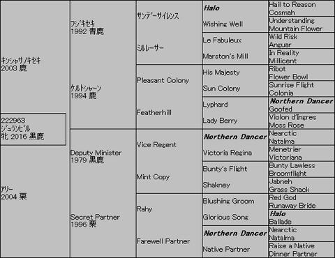 ジュランビル5代血統表