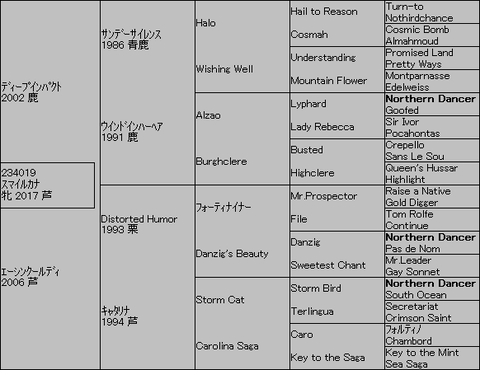 スマイルカナ5代血統表