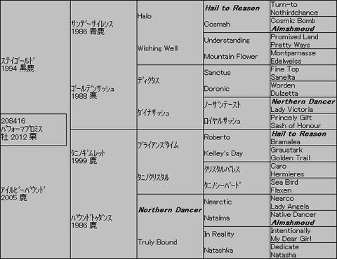 パフォーマプロミス5代血統表