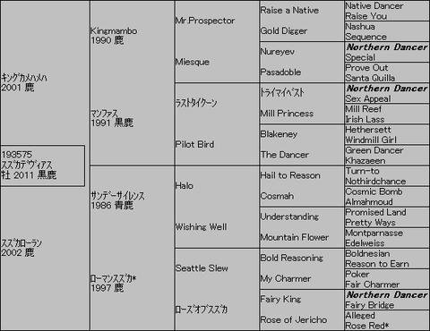 スズカデヴィアス5代血統表