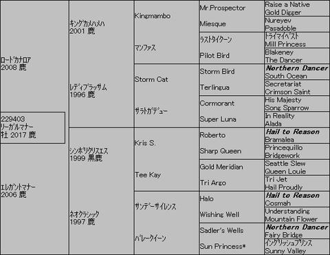 リーガルマナー5代血統表