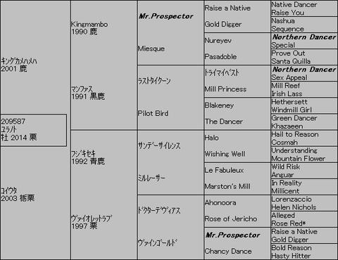 ユラノト5代血統表