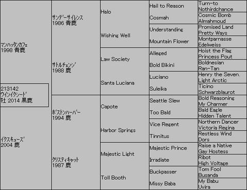 ウインイクシード5代血統表