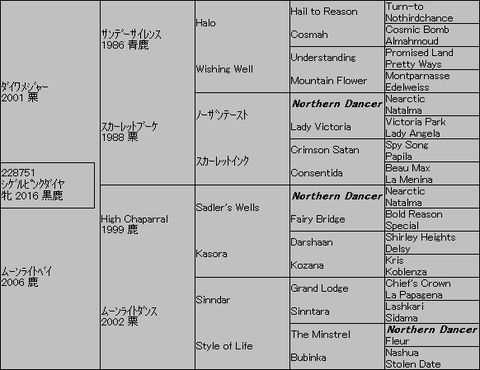シゲルピンクダイヤ5代血統表