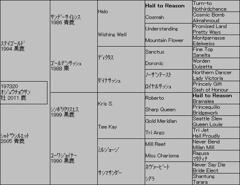 オジュウチョウサン5代血統表