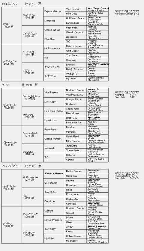 テイエムジンソク6代血統表