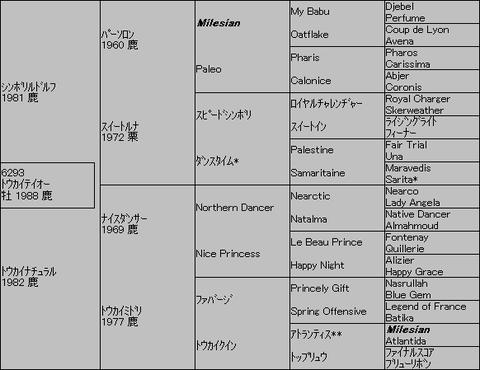 トウカイテイオー5代血統表