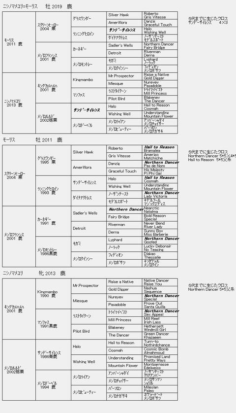 ニシノマメユリ=モーリス 6代血統表