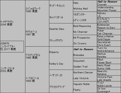 ニシノコードブルー5代血統表