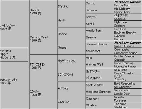 フレジエ5代血統表