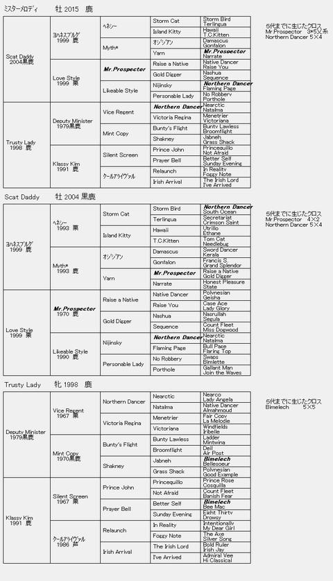 ミスターメロディ6代血統表