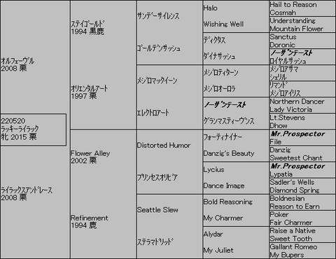 ラッキーライラック5代血統表