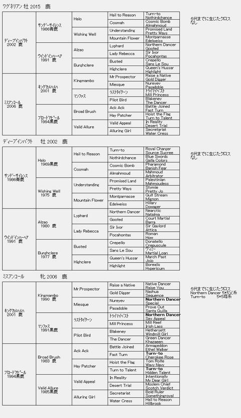 ワグネリアン6代血統表
