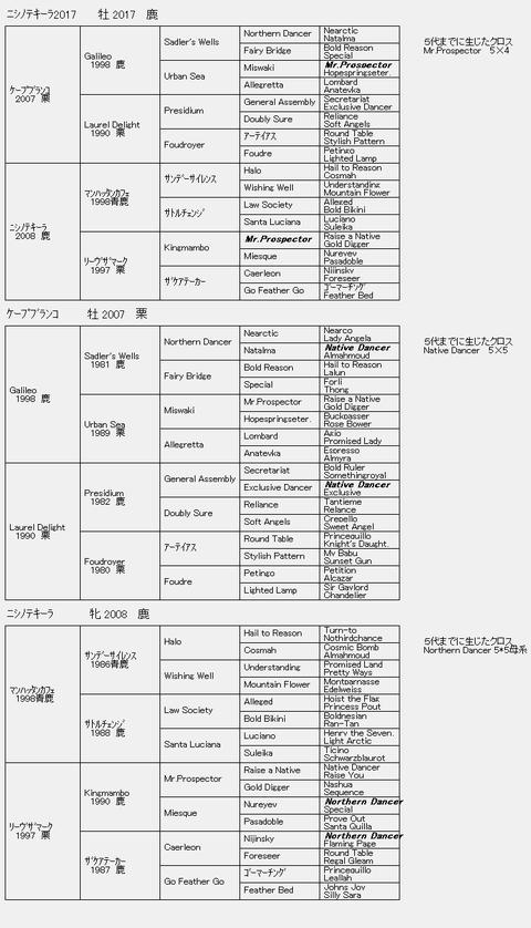 ニシノテキーラ2017 6代血統表