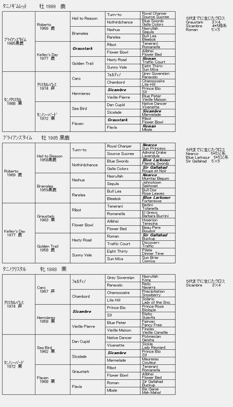 タニノギムレット6代血統表