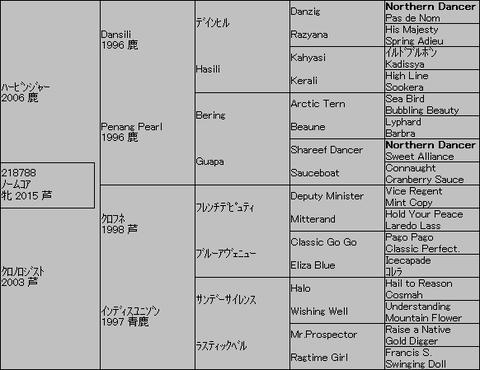 ノームコア5代血統表