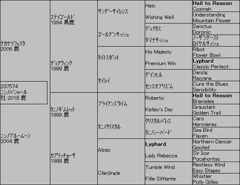 ニシノバシャール5代血統表