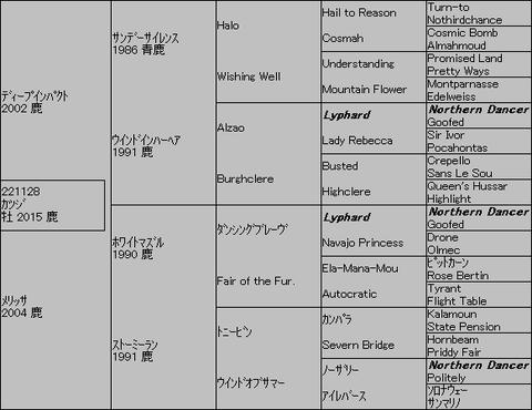 カツジ5代血統表
