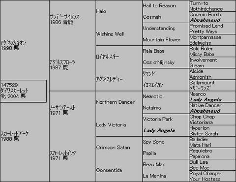 ダイワスカーレット5代血統表