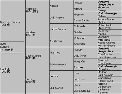Lyphard5代血統表