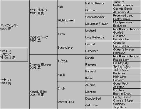 レクセランス5代血統表