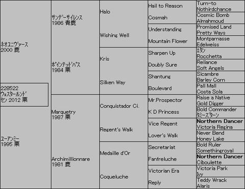 ウェスタールンド5代血統表