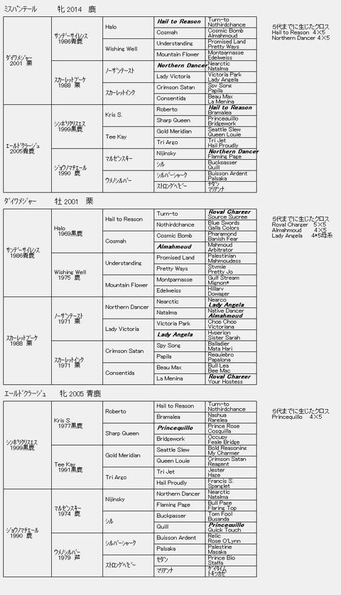 ミスパンテール6代血統表