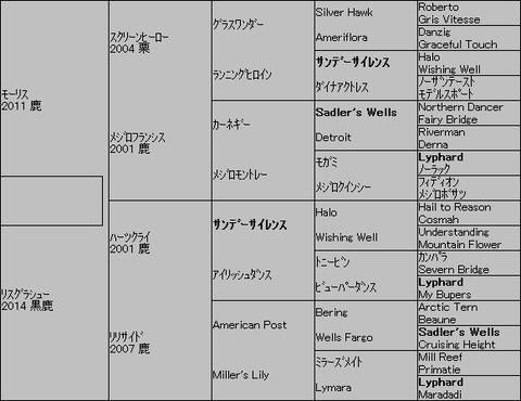 リスグラシュー=モーリス 5代血統表