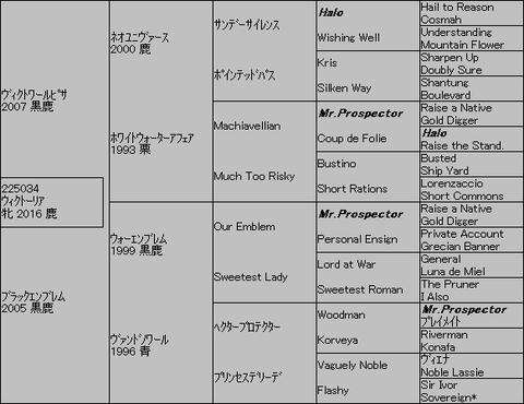 ウィクトーリア5代血統表
