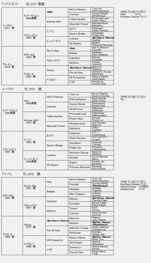 ワンアンドオンリー6代血統表