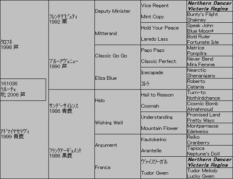 ラルーチェ5代血統表