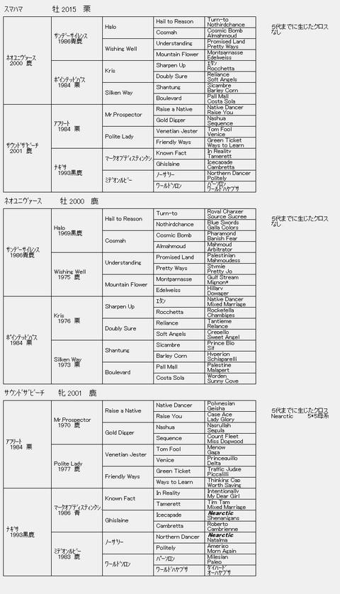 スマハマ6代血統表