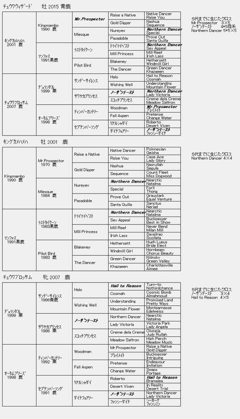 チュウワウィザード6代血統表
